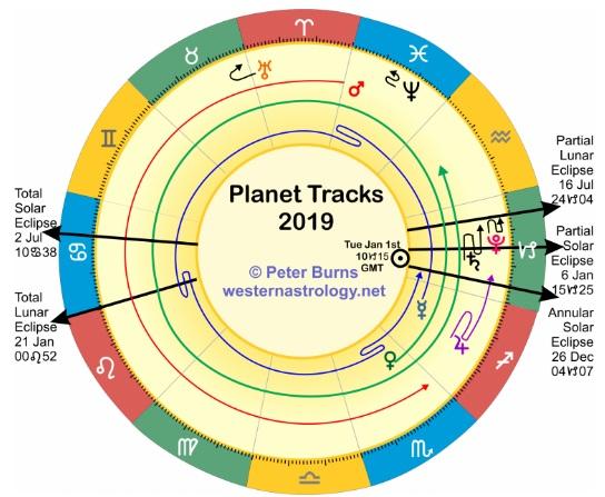 2019 m. planetų judėjimas